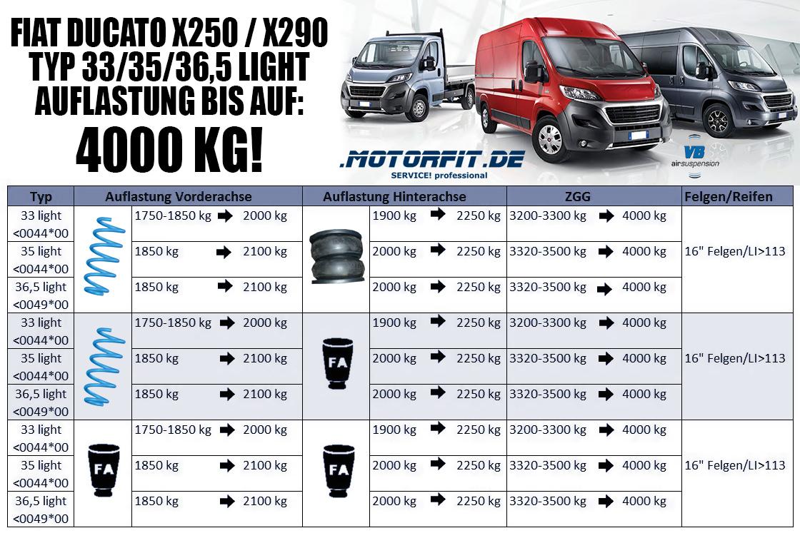 Auflastung Fiat X250 auf 4000 kg